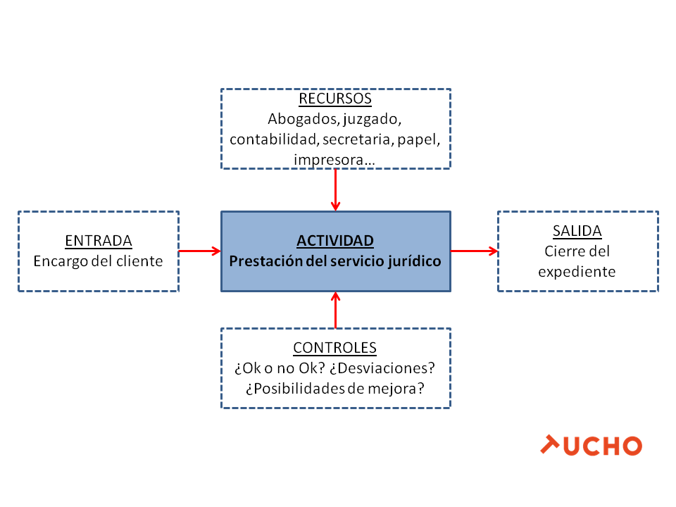 Gesti n por procesos en los despachos de abogados tucho - Fotos despachos abogados ...